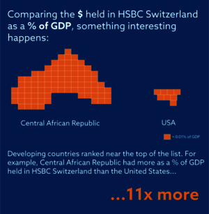 Financial Transparency Coalition and Christian Aid (2015): Swiss Leaks Reviewed